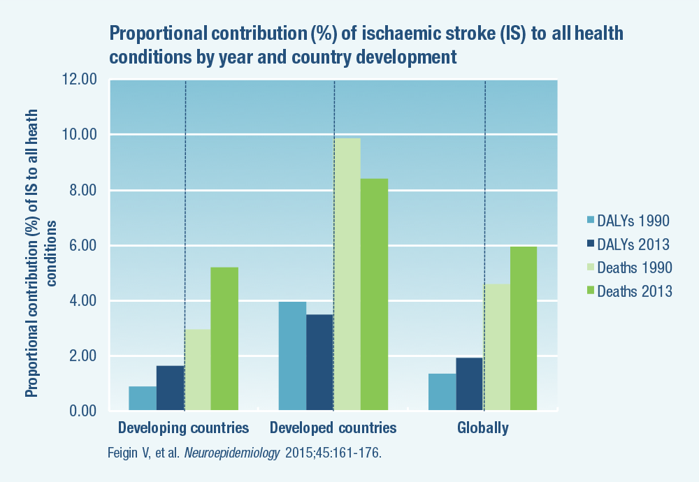 Proportional contribution (%) of ischaemic stroke (IS) to all health conditions by year and country development
