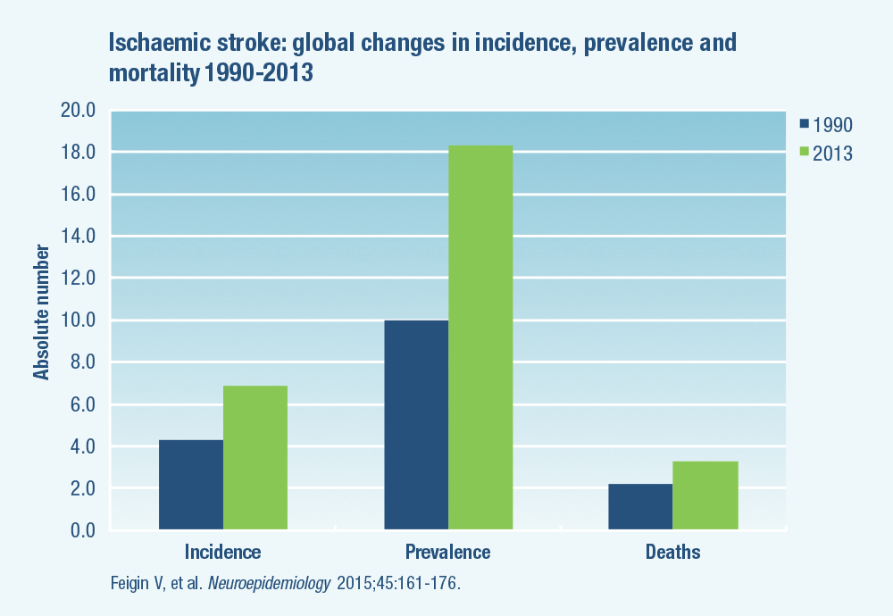 Ischaemic stroke: incidence, prevalence and mortality rates of ischaemic stroke changed substantially