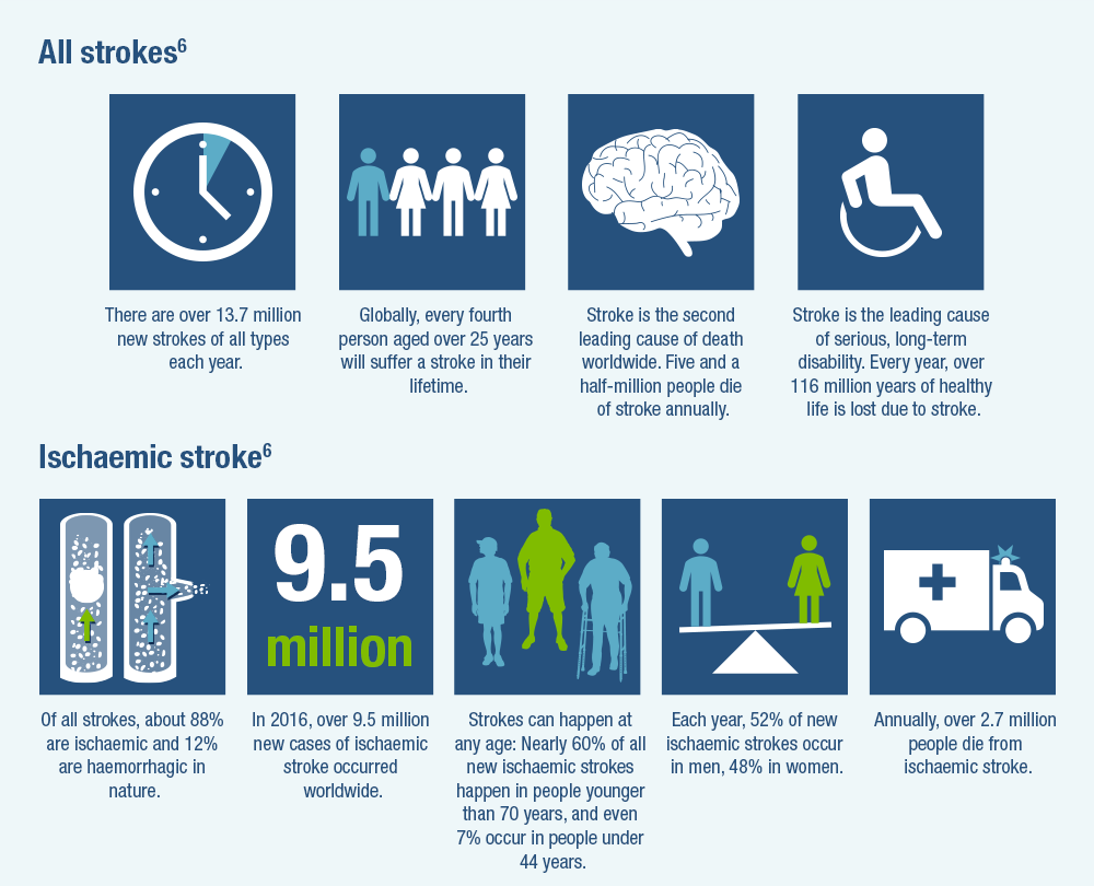 Burden of stroke - infographic