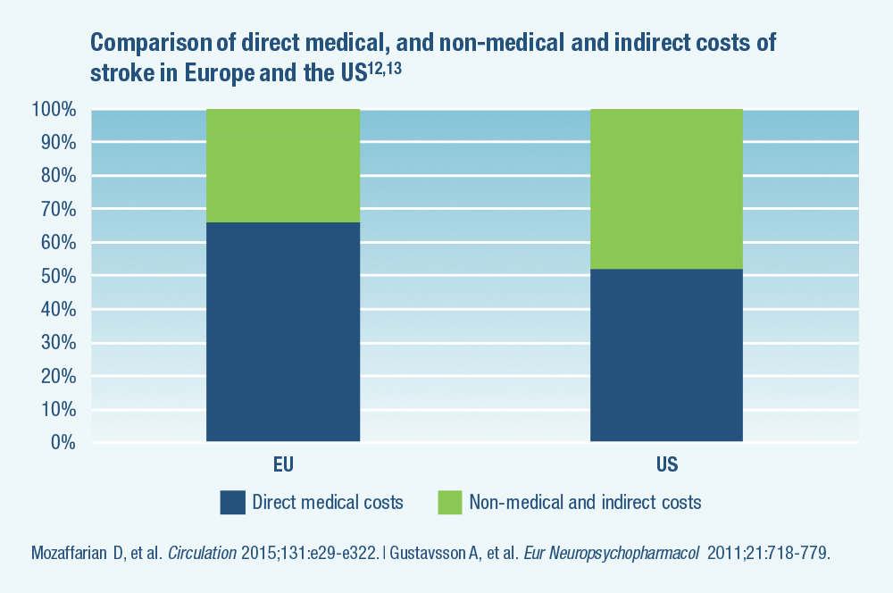 Comparison of direct medical, and non-medical and indirect costs of stroke in Europe and the US